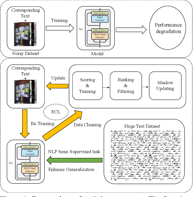 Figure 1 for EfficientCLIP: Efficient Cross-Modal Pre-training by Ensemble Confident Learning and Language Modeling
