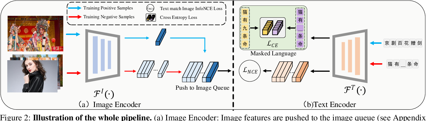 Figure 2 for EfficientCLIP: Efficient Cross-Modal Pre-training by Ensemble Confident Learning and Language Modeling