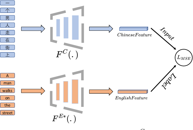 Figure 3 for EfficientCLIP: Efficient Cross-Modal Pre-training by Ensemble Confident Learning and Language Modeling