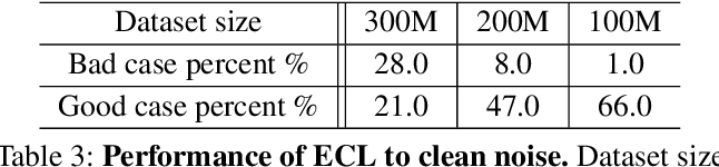 Figure 4 for EfficientCLIP: Efficient Cross-Modal Pre-training by Ensemble Confident Learning and Language Modeling