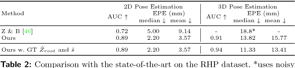 Figure 4 for Hand Pose Estimation via Latent 2.5D Heatmap Regression