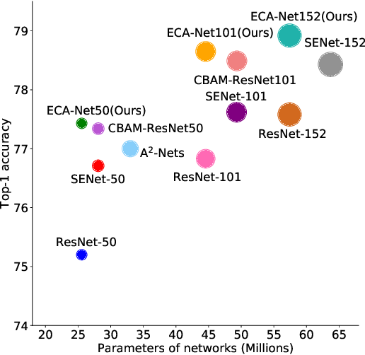 Figure 1 for ECA-Net: Efficient Channel Attention for Deep Convolutional Neural Networks