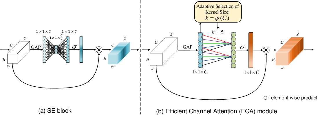 Figure 3 for ECA-Net: Efficient Channel Attention for Deep Convolutional Neural Networks