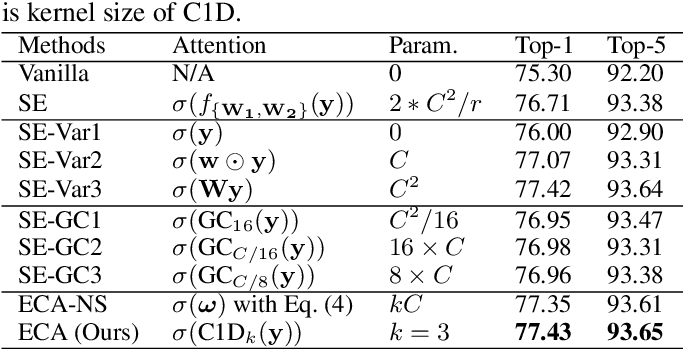 Figure 2 for ECA-Net: Efficient Channel Attention for Deep Convolutional Neural Networks