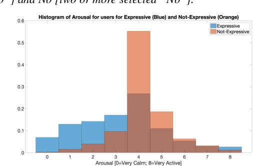 Figure 3 for Leveraging Acoustic Cues and Paralinguistic Embeddings to Detect Expression from Voice