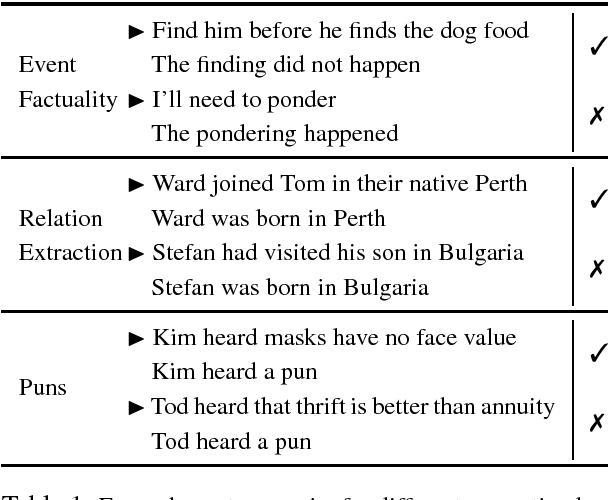 Figure 1 for Collecting Diverse Natural Language Inference Problems for Sentence Representation Evaluation