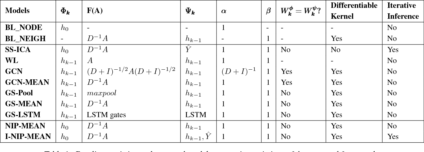 Figure 1 for HOPF: Higher Order Propagation Framework for Deep Collective Classification