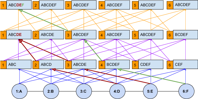 Figure 2 for HOPF: Higher Order Propagation Framework for Deep Collective Classification
