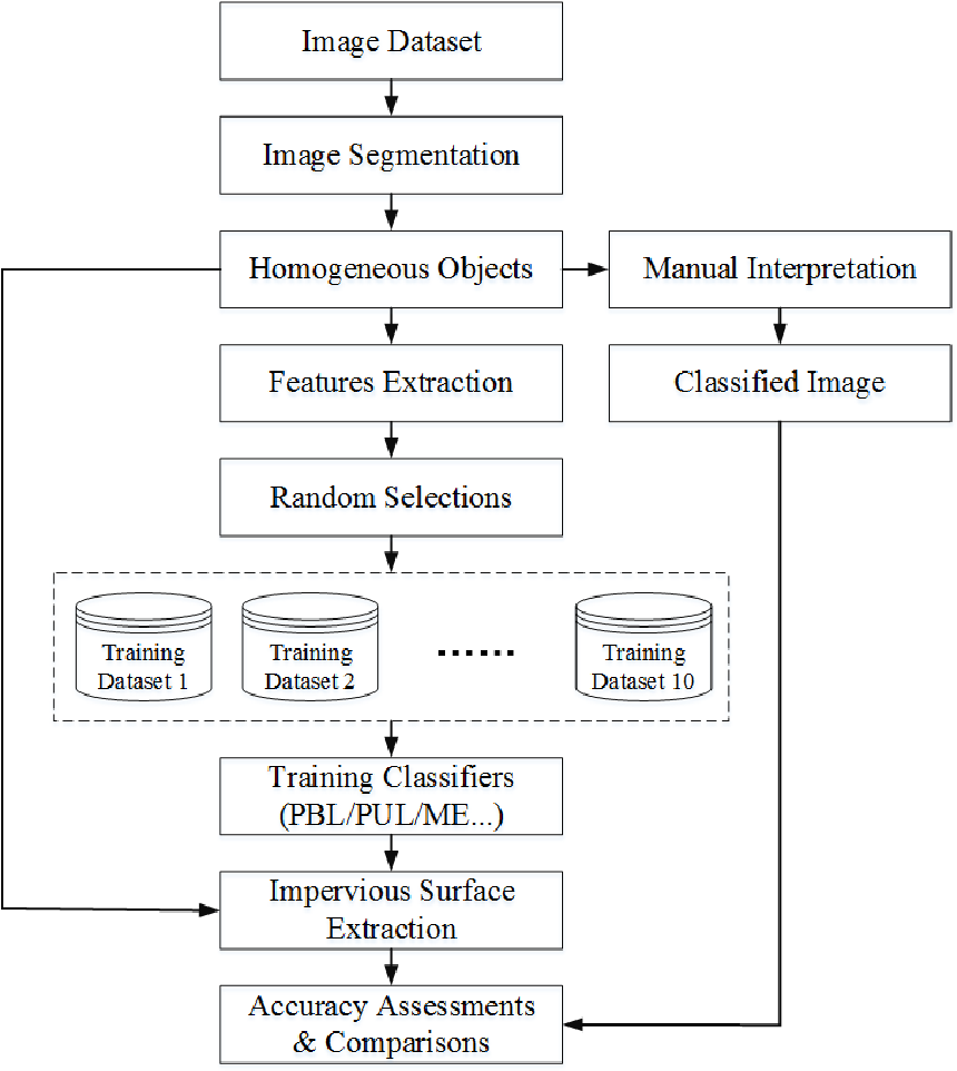 Figure 3 for Extracting urban impervious surface from GF-1 imagery using one-class classifiers