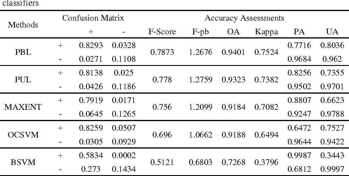Figure 2 for Extracting urban impervious surface from GF-1 imagery using one-class classifiers