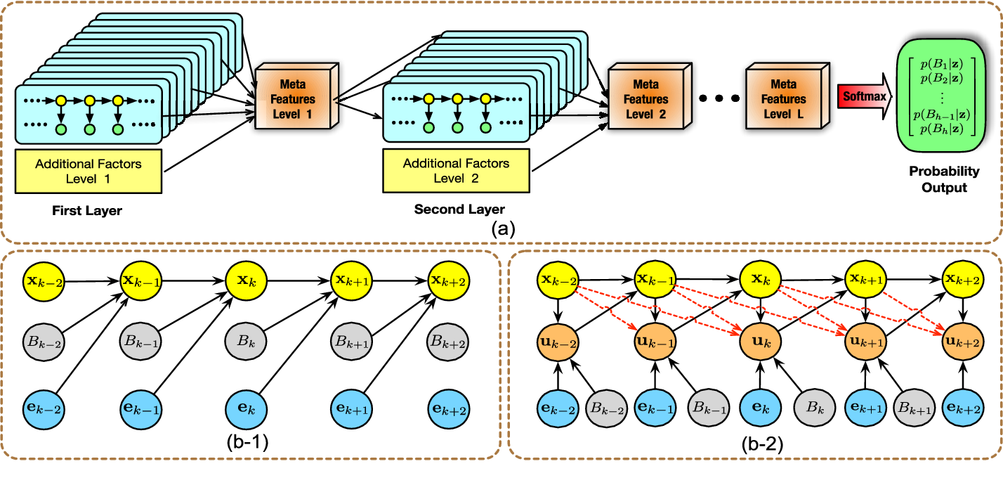 Figure 4 for Generic Tracking and Probabilistic Prediction Framework and Its Application in Autonomous Driving