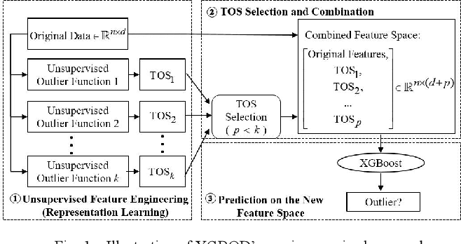 Figure 1 for XGBOD: Improving Supervised Outlier Detection with Unsupervised Representation Learning