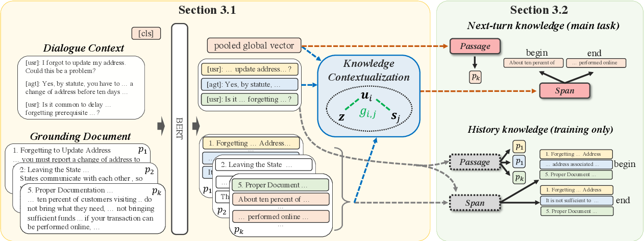Figure 3 for DIALKI: Knowledge Identification in Conversational Systems through Dialogue-Document Contextualization