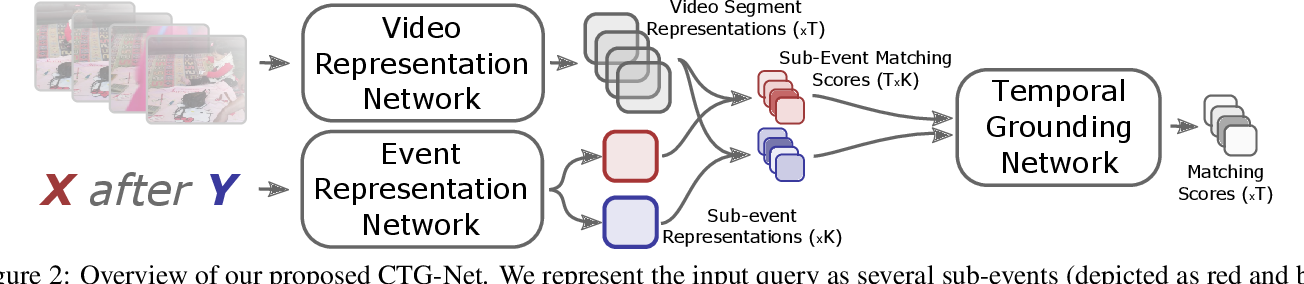 Figure 3 for Compositional Temporal Visual Grounding of Natural Language Event Descriptions