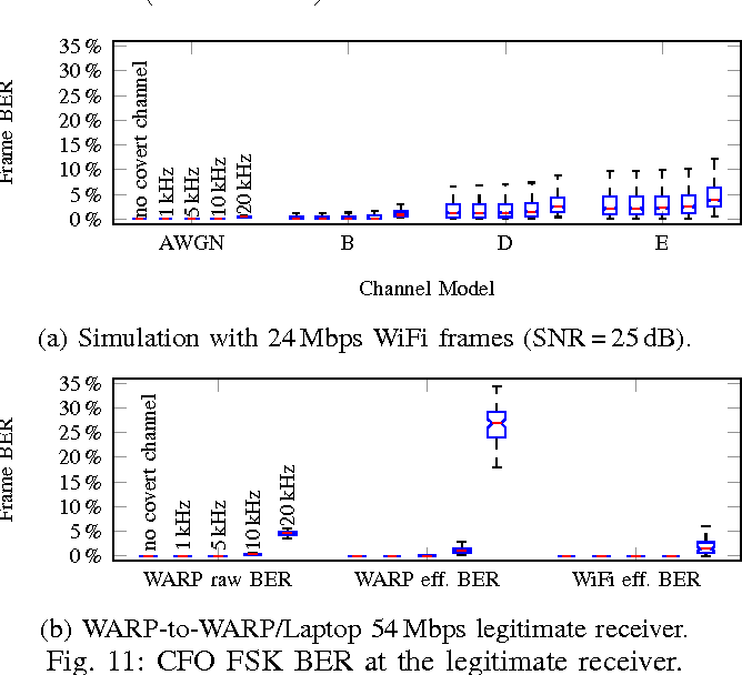 Practical covert channels for WiFi systems - Semantic Scholar
