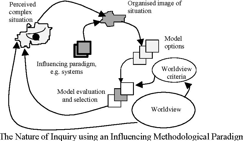 Figure 48 From Chapter 4 Data Information Knowledge And