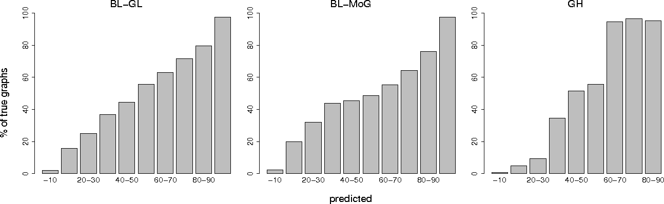 Figure 3 for Bayesian Discovery of Linear Acyclic Causal Models