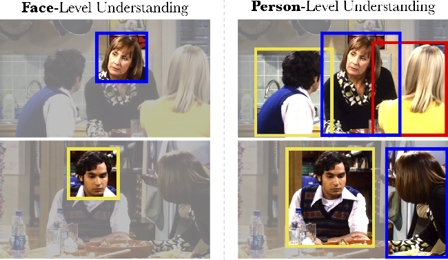 Figure 1 for Face, Body, Voice: Video Person-Clustering with Multiple Modalities