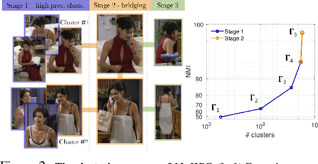 Figure 3 for Face, Body, Voice: Video Person-Clustering with Multiple Modalities