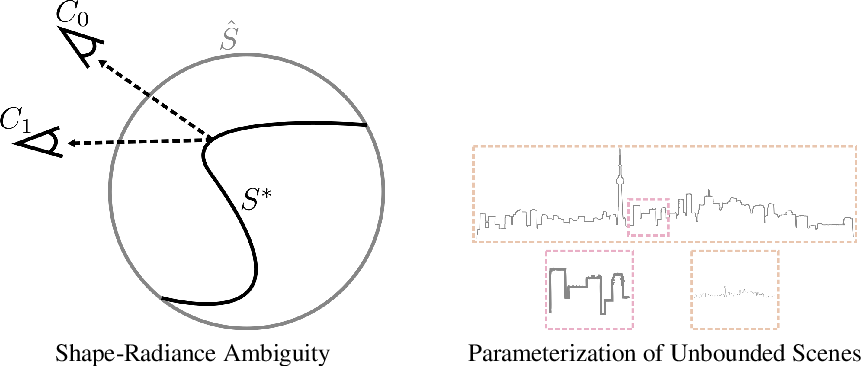 Figure 1 for NeRF++: Analyzing and Improving Neural Radiance Fields