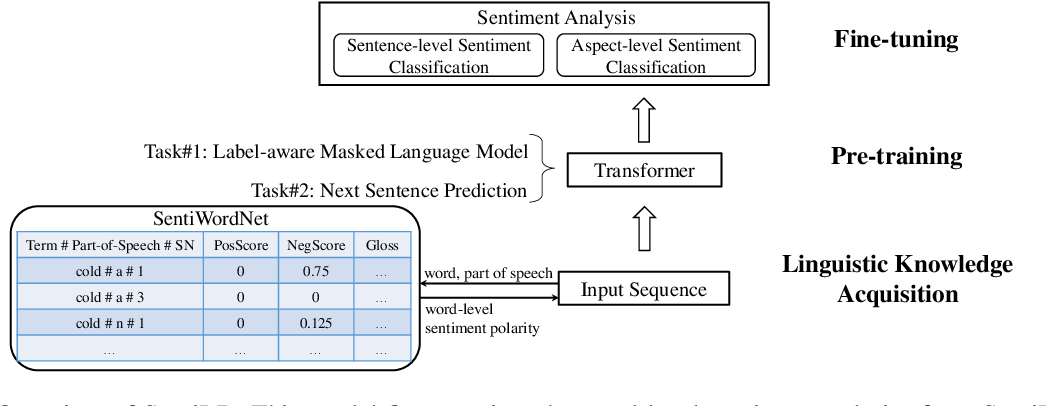 Figure 1 for SentiLR: Linguistic Knowledge Enhanced Language Representation for Sentiment Analysis
