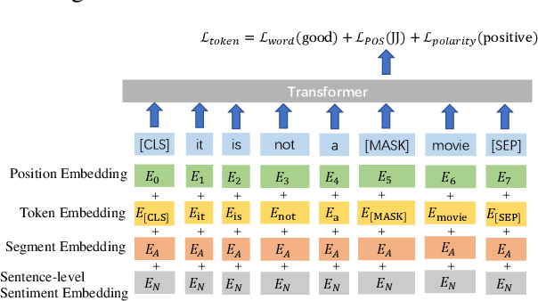 Figure 3 for SentiLR: Linguistic Knowledge Enhanced Language Representation for Sentiment Analysis