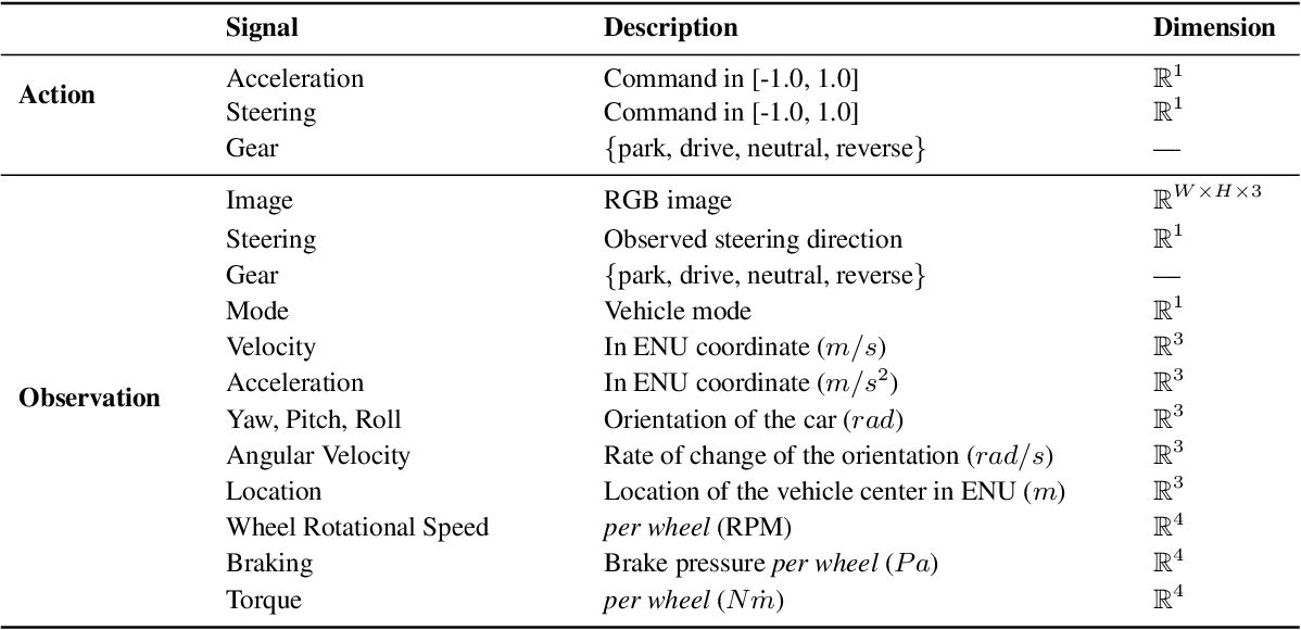 Figure 2 for Learn-to-Race: A Multimodal Control Environment for Autonomous Racing