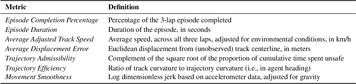 Figure 4 for Learn-to-Race: A Multimodal Control Environment for Autonomous Racing