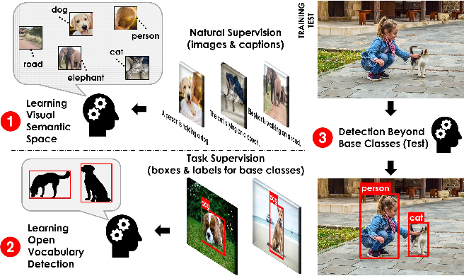 Figure 1 for Open-Vocabulary Object Detection Using Captions
