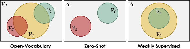 Figure 3 for Open-Vocabulary Object Detection Using Captions