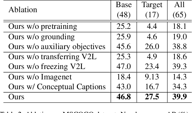 Figure 4 for Open-Vocabulary Object Detection Using Captions