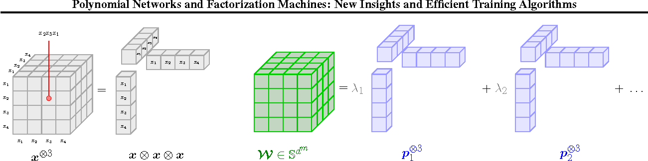 Figure 2 for Polynomial Networks and Factorization Machines: New Insights and Efficient Training Algorithms