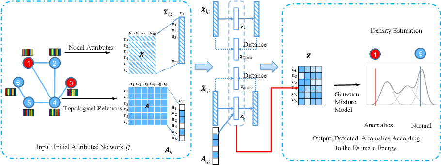 Figure 1 for SpecAE: Spectral AutoEncoder for Anomaly Detection in Attributed Networks