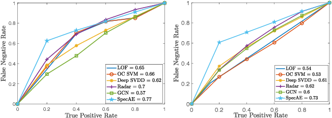Figure 4 for SpecAE: Spectral AutoEncoder for Anomaly Detection in Attributed Networks