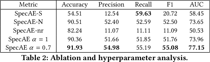 Figure 3 for SpecAE: Spectral AutoEncoder for Anomaly Detection in Attributed Networks