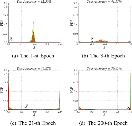 Figure 2 for P-DIFF: Learning Classifier with Noisy Labels based on Probability Difference Distributions