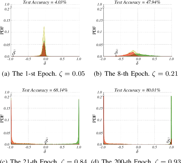 Figure 3 for P-DIFF: Learning Classifier with Noisy Labels based on Probability Difference Distributions