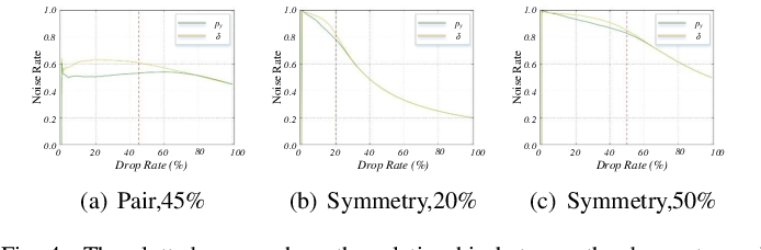 Figure 4 for P-DIFF: Learning Classifier with Noisy Labels based on Probability Difference Distributions