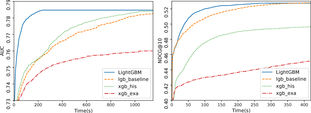 Figure 2 from LightGBM: A Highly Efficient Gradient Boosting
