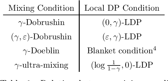 Figure 1 for Privacy Amplification by Mixing and Diffusion Mechanisms