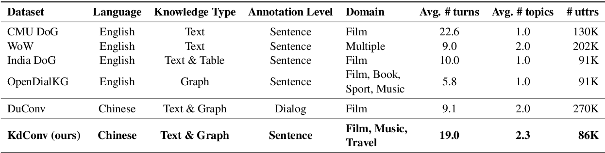 Figure 2 for KdConv: A Chinese Multi-domain Dialogue Dataset Towards Multi-turn Knowledge-driven Conversation