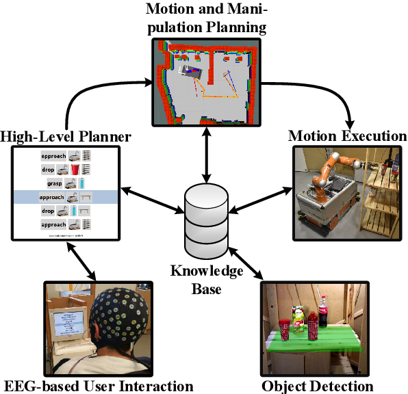 Figure 1 for Acting Thoughts: Towards a Mobile Robotic Service Assistant for Users with Limited Communication Skills