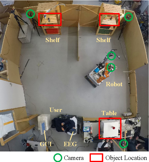 Figure 2 for Acting Thoughts: Towards a Mobile Robotic Service Assistant for Users with Limited Communication Skills