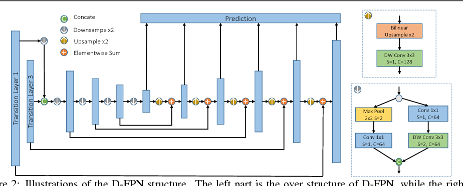 Figure 3 for Tiny-DSOD: Lightweight Object Detection for Resource-Restricted Usages