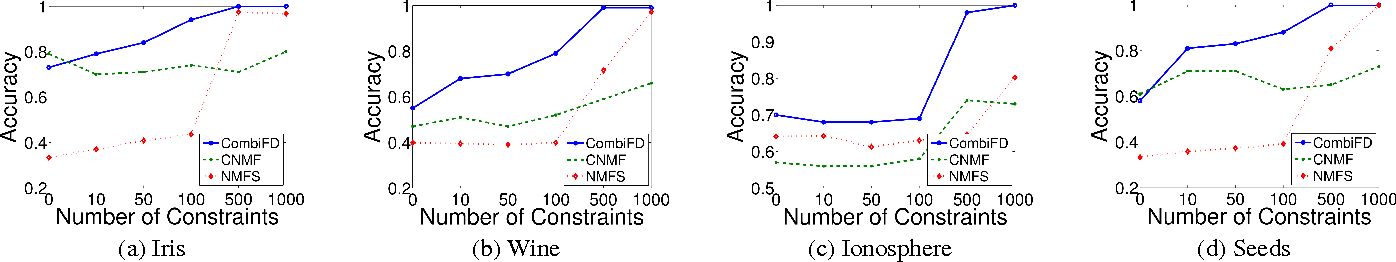 Figure 2 for Pattern Decomposition with Complex Combinatorial Constraints: Application to Materials Discovery