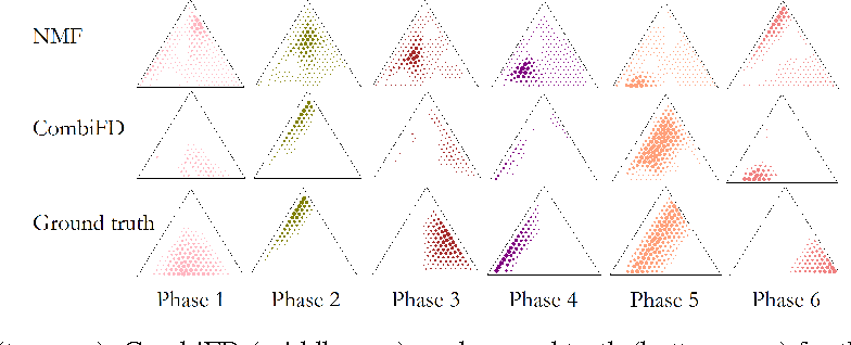 Figure 3 for Pattern Decomposition with Complex Combinatorial Constraints: Application to Materials Discovery