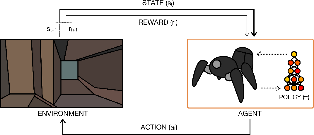 Figure 2 for A Brief Survey of Deep Reinforcement Learning