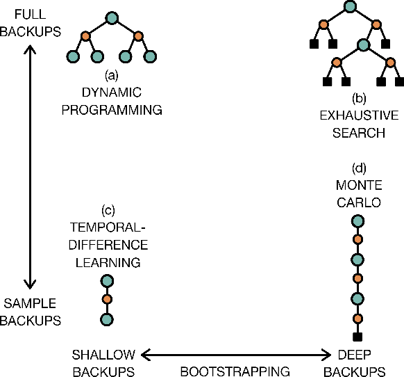 Figure 3 for A Brief Survey of Deep Reinforcement Learning