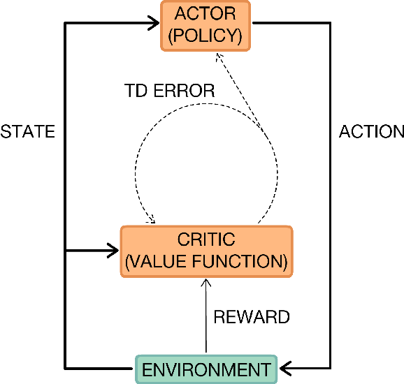Figure 4 for A Brief Survey of Deep Reinforcement Learning