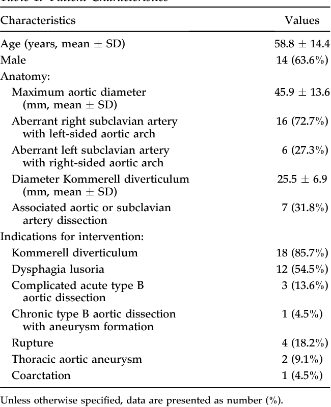 Evolution in the Management of Aberrant Subclavian Arteries and ...